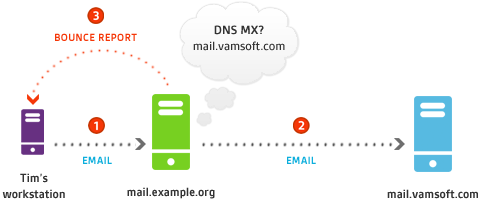 Email delivery scheme