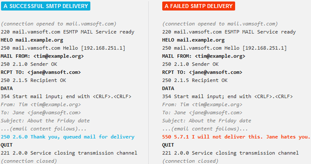 SMTP conversation transcripts for a successful and a failed delivery